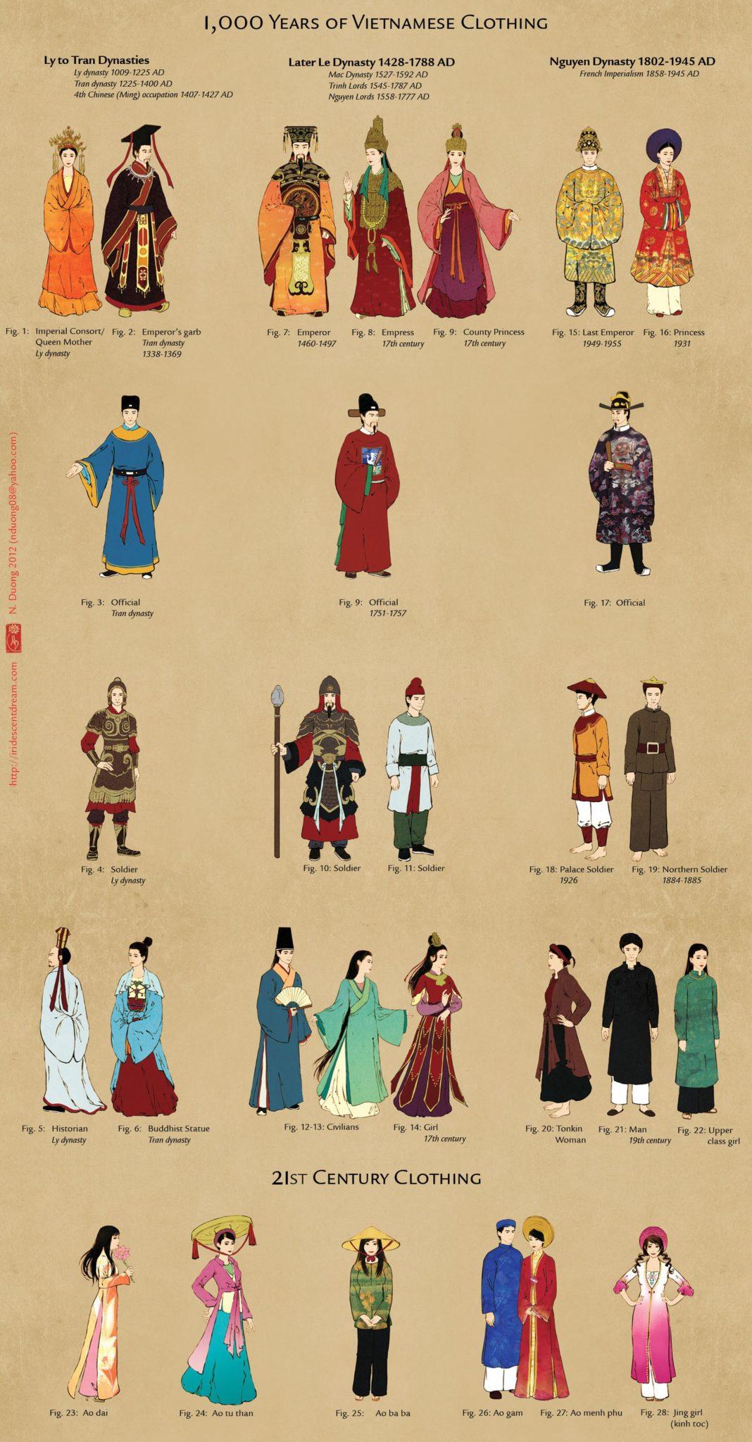 1000 ans de vetements vietnamiens