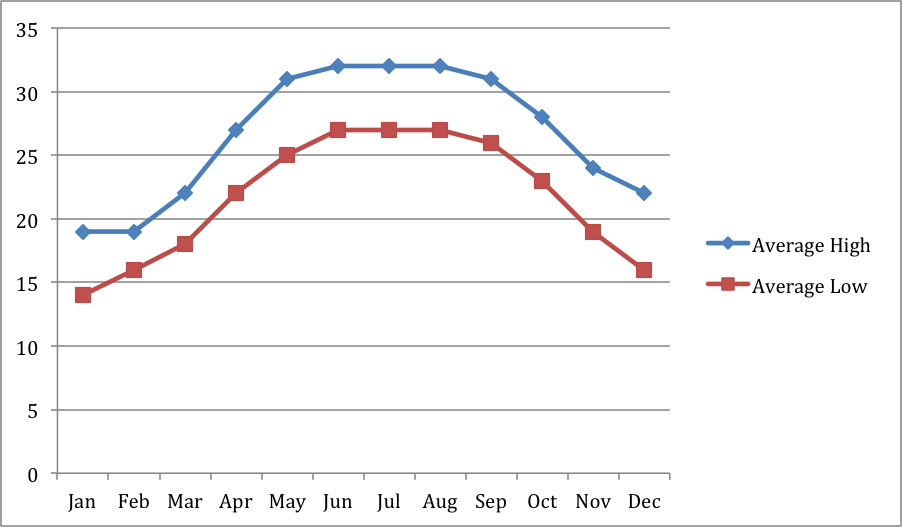 Température moyenne par mois Hanoi