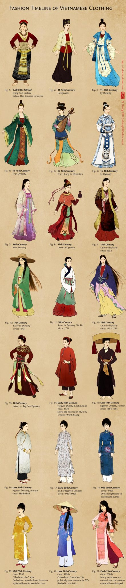 Evolution d'Ao Dai, habillement traditionnel vietnamien